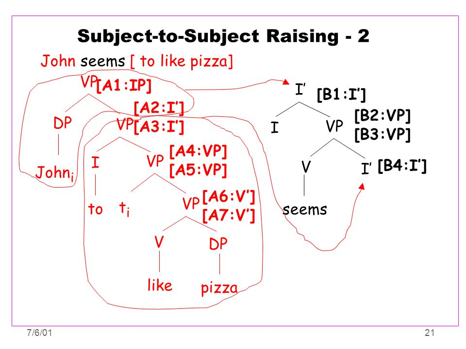 Subject-to-Subject Raising - 2