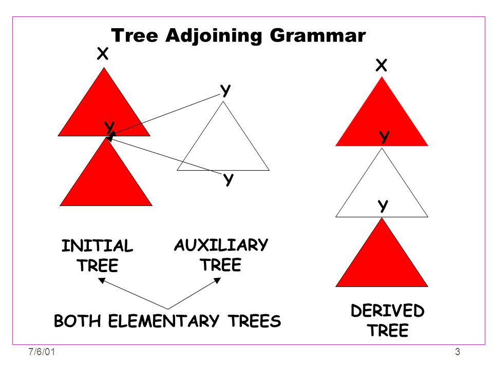 Tree Adjoining Grammar