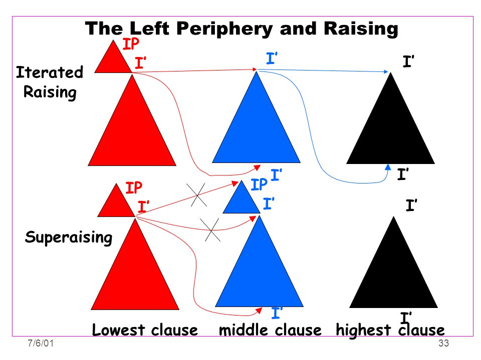 The Left Periphery and Raising