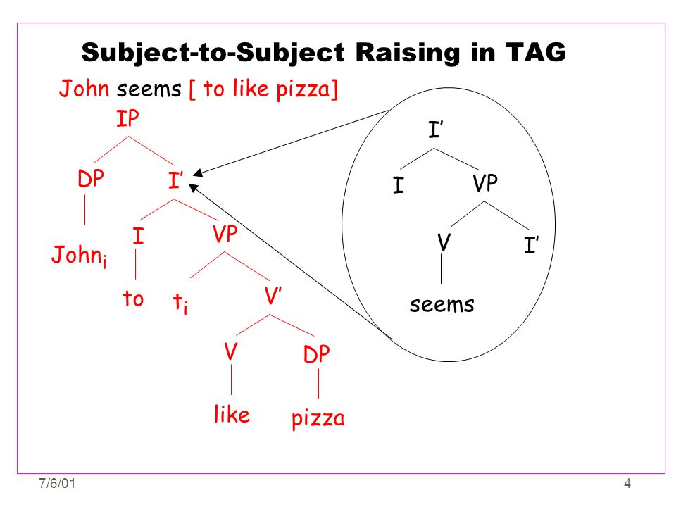Subject-to-Subject Raising in TAG