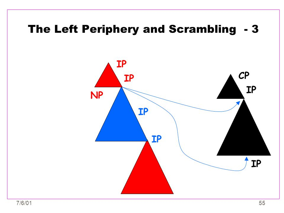 The Left Periphery and Scrambling - 3