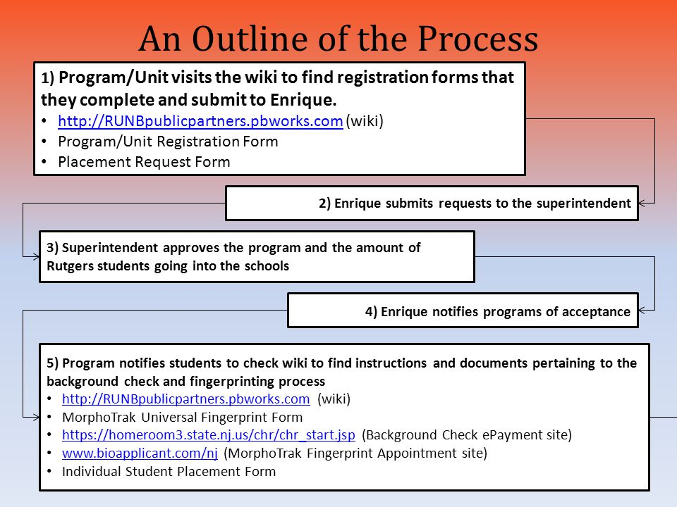 An Outline of the Process