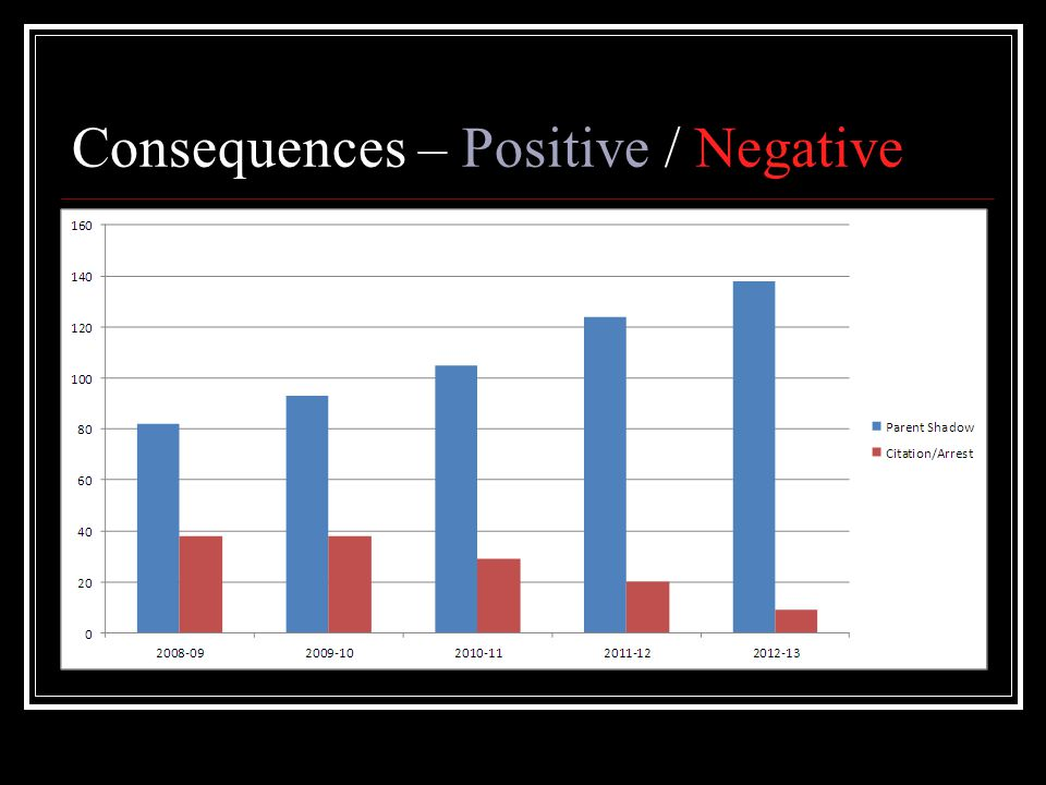 Consequences – Positive / Negative