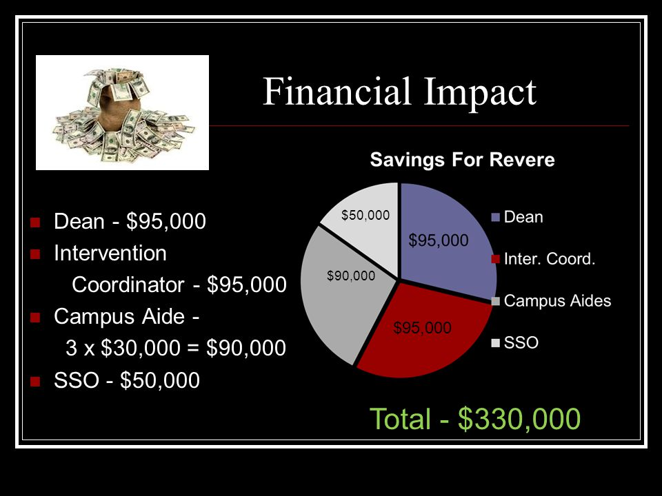 Financial Impact Total - $330,000 Dean - $95,000 Intervention