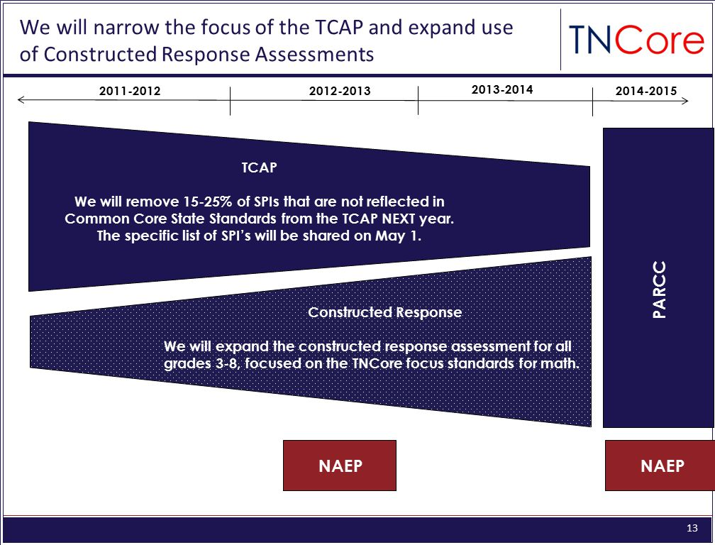 TCAP We will remove 15-25% of SPIs that are not reflected in. Common Core State Standards from the TCAP NEXT year.
