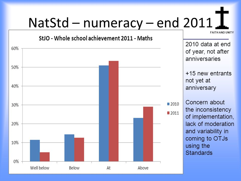 NatStd – numeracy – end 2011 2010 data at end of year, not after anniversaries. +15 new entrants not yet at anniversary.