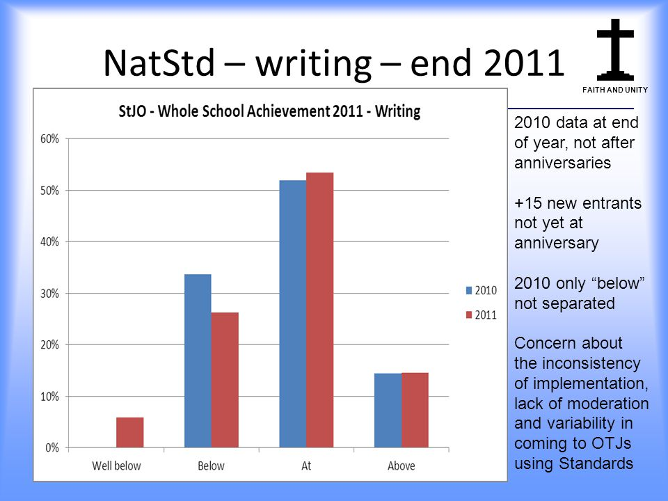 NatStd – writing – end 2011 2010 data at end of year, not after anniversaries. +15 new entrants not yet at anniversary.