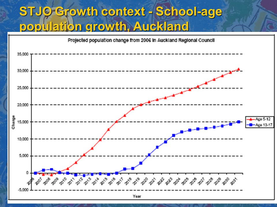 STJO Growth context - School-age population growth, Auckland