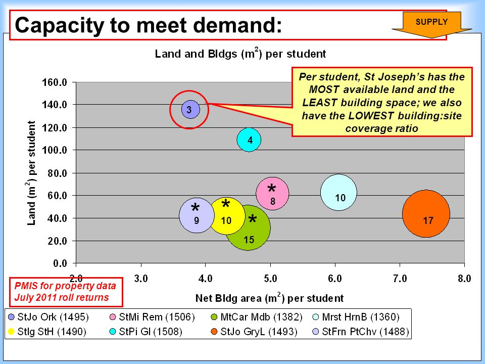 Capacity to meet demand: