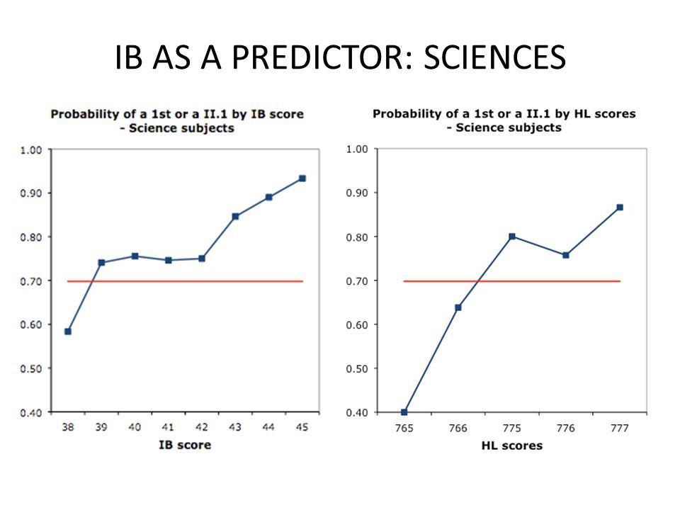 IB AS A PREDICTOR: SCIENCES