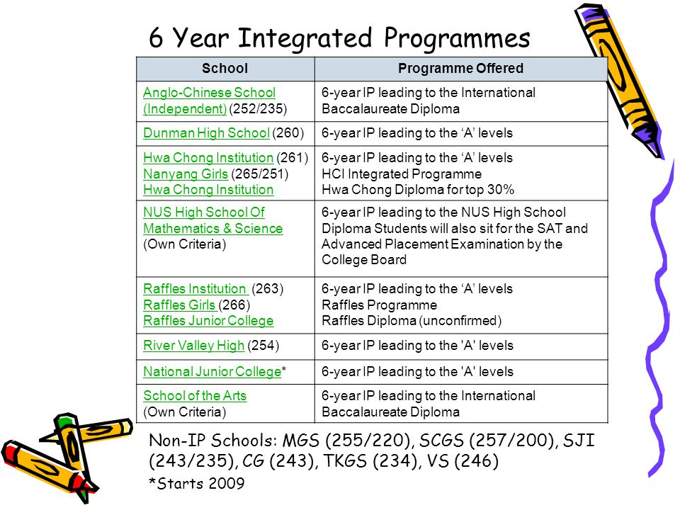 6 Year Integrated Programmes