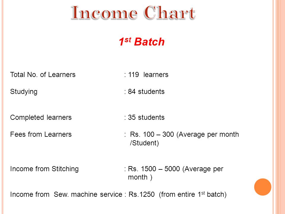 Income Chart 1st Batch Total No. of Learners : 119 learners