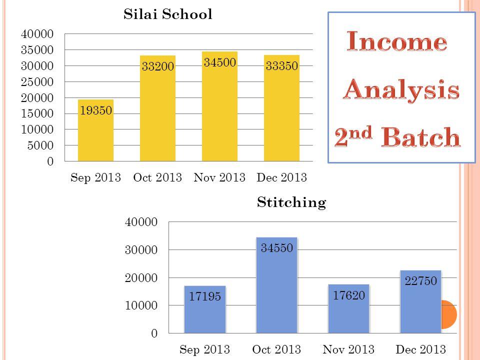 Income Analysis 2nd Batch