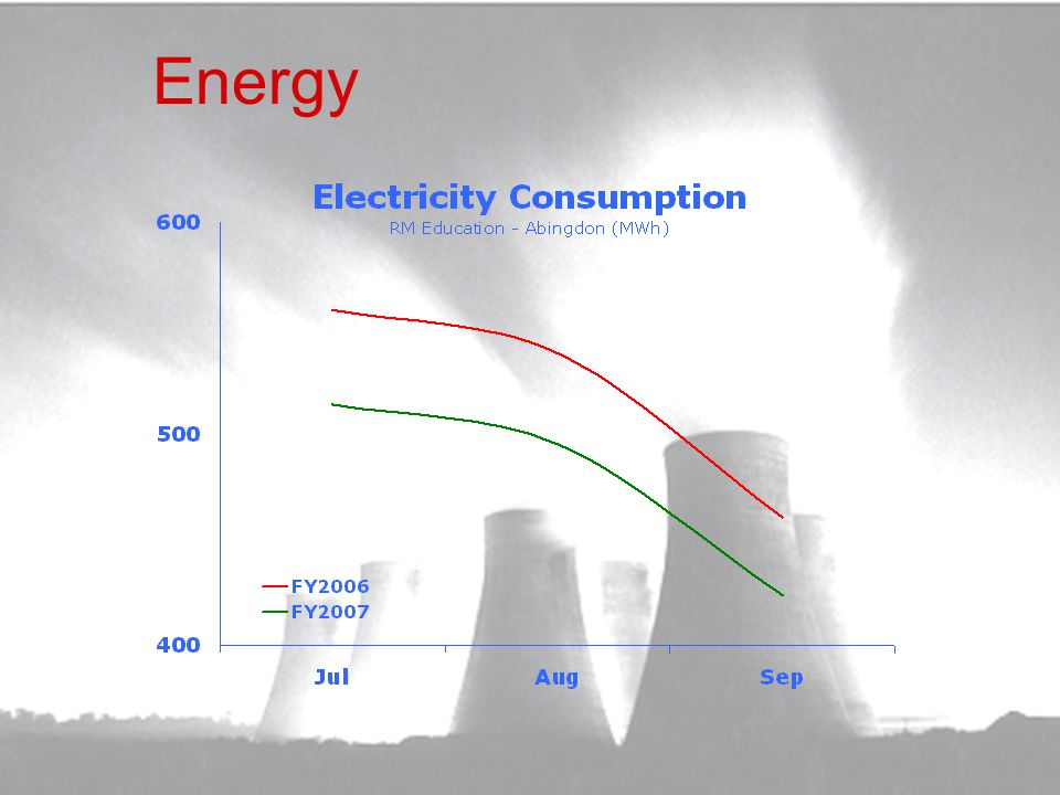Energy Reduced Energy Usage