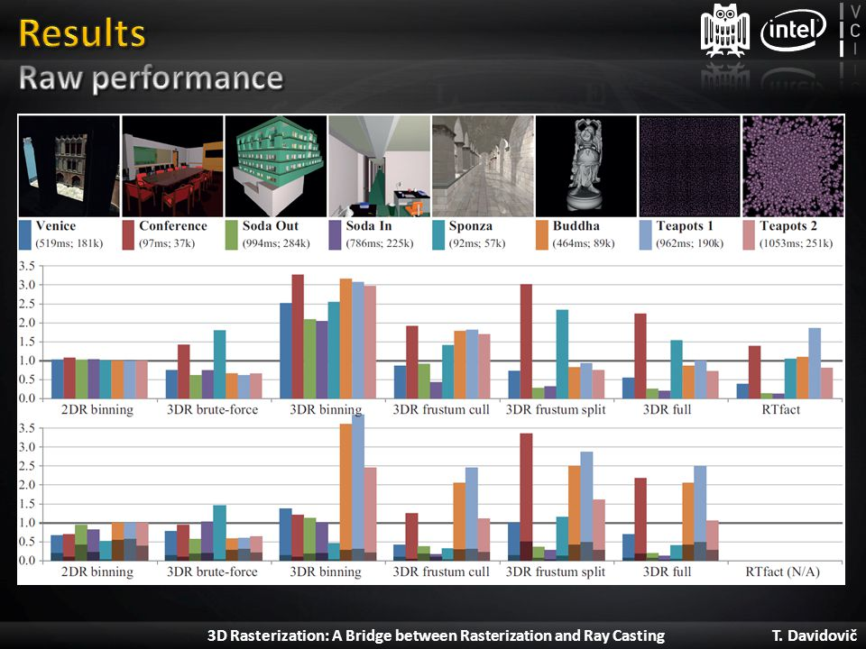 Results Raw performance