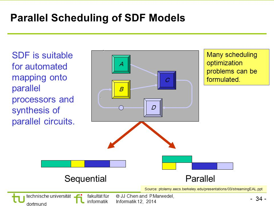 Parallel Scheduling of SDF Models