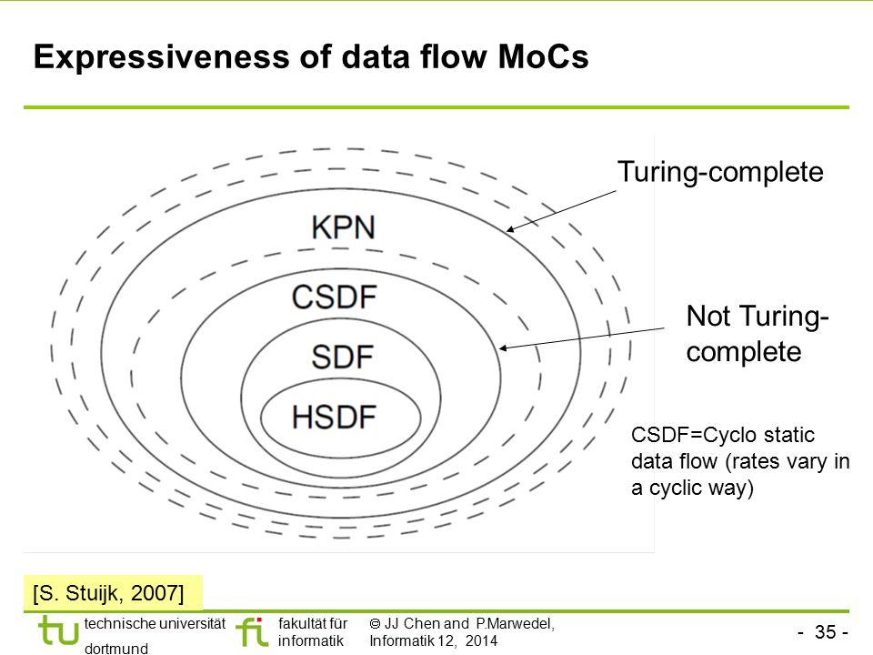 Expressiveness of data flow MoCs