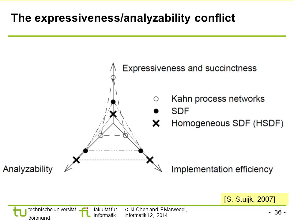 The expressiveness/analyzability conflict