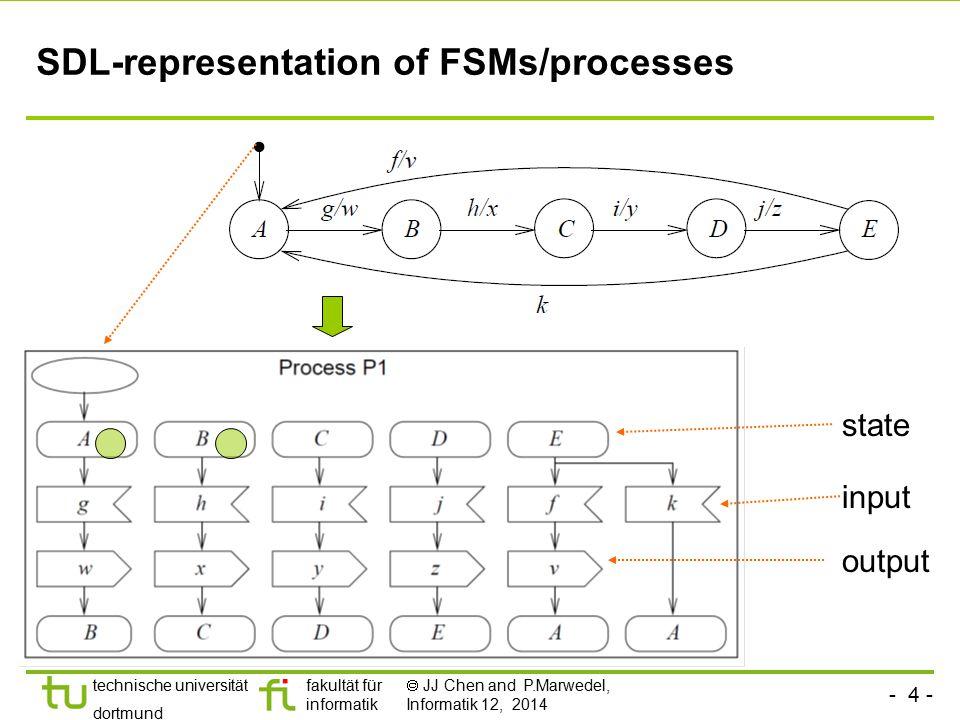 SDL-representation of FSMs/processes