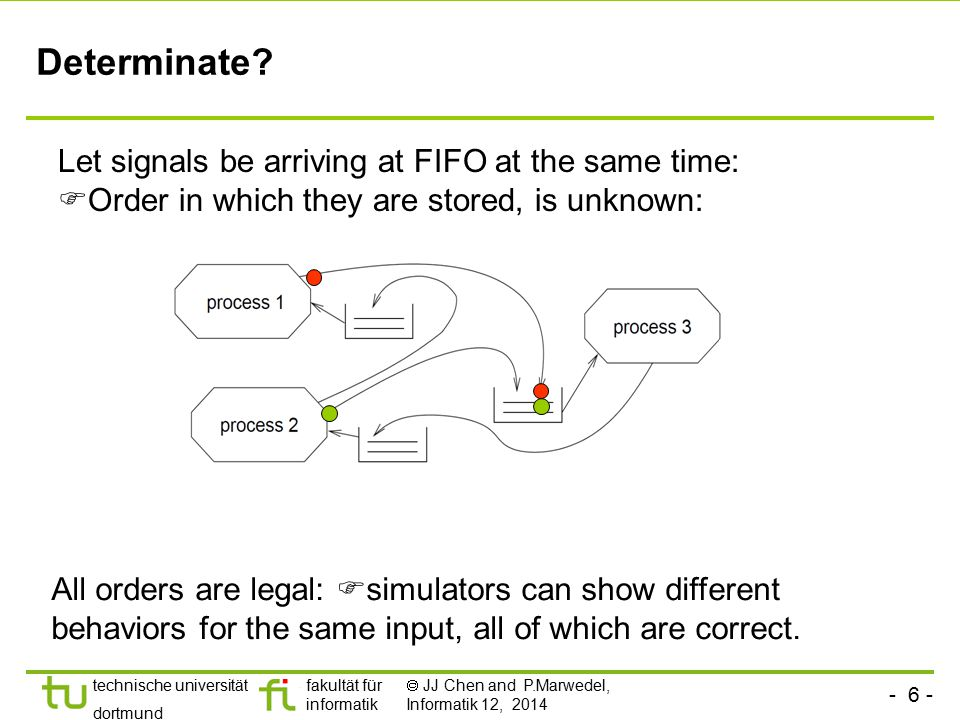 Determinate Let signals be arriving at FIFO at the same time: Order in which they are stored, is unknown: