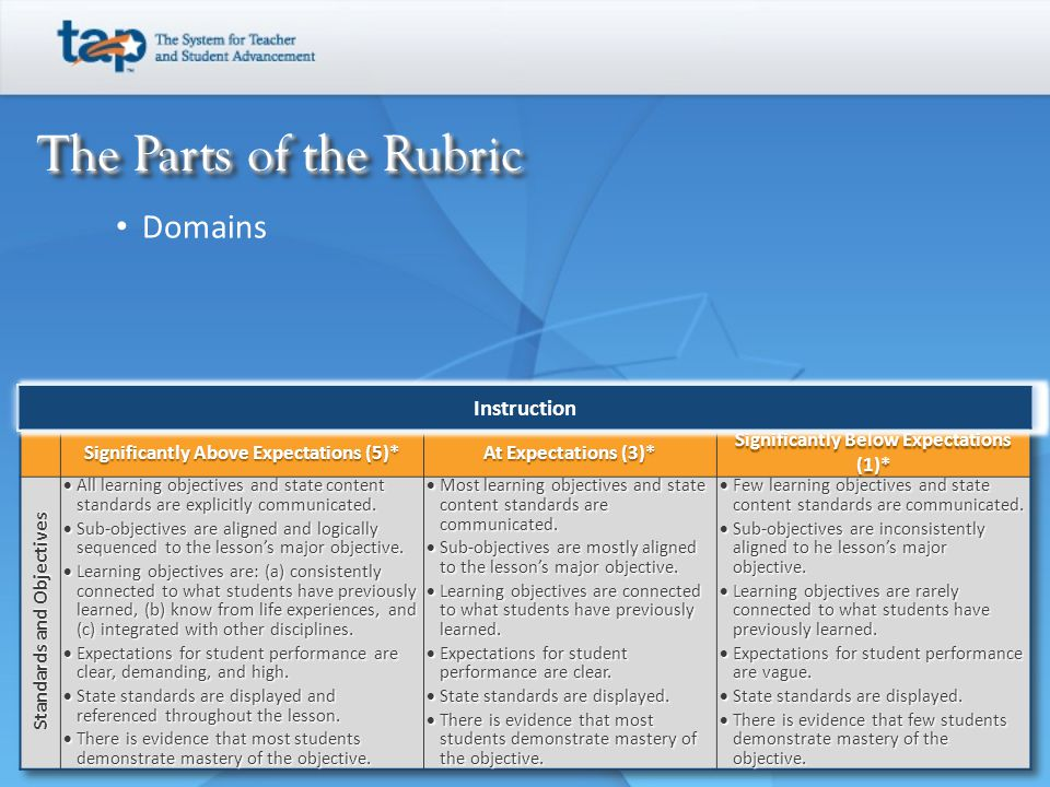 The Parts of the Rubric Domains Instruction Instruction
