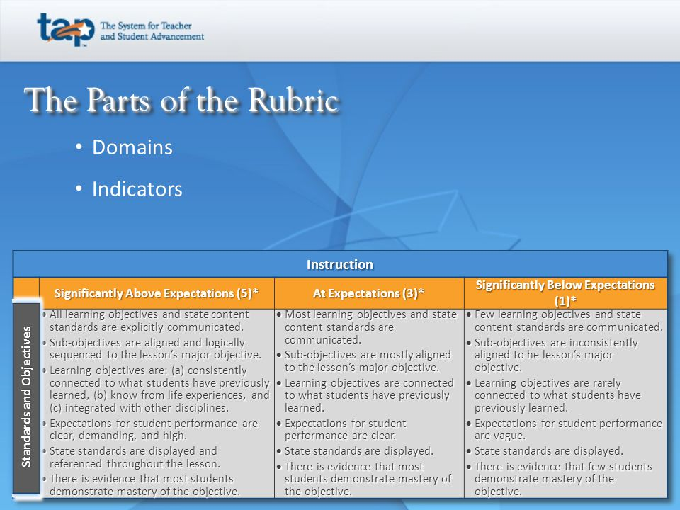 The Parts of the Rubric Domains Indicators Instruction