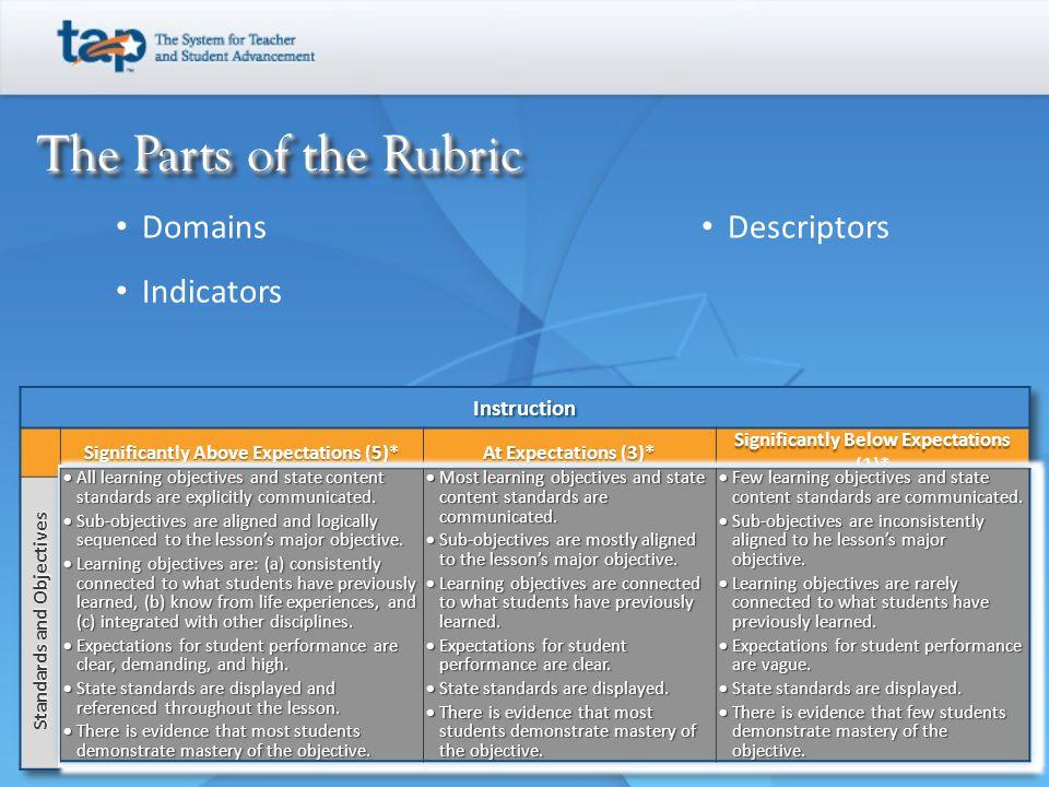 The Parts of the Rubric Domains Indicators Descriptors Instruction