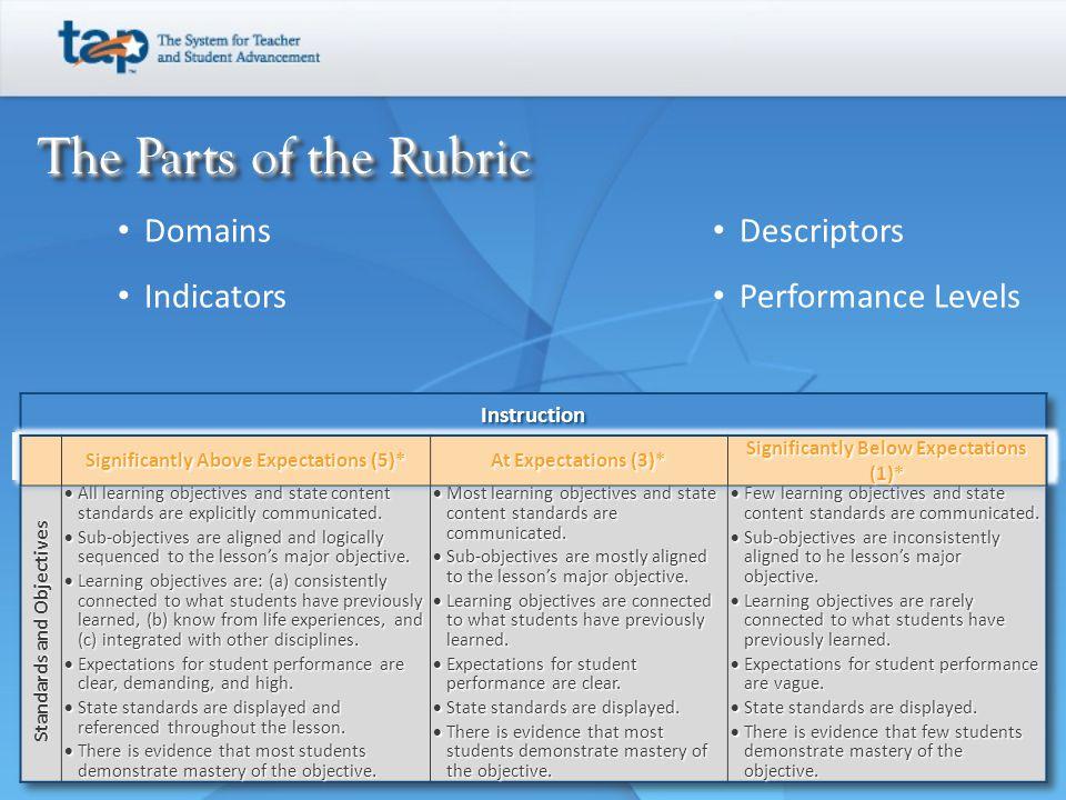 The Parts of the Rubric Domains Indicators Descriptors