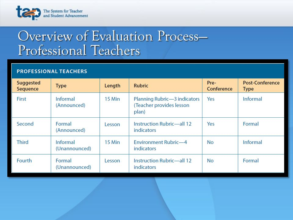 Overview of Evaluation Process—Professional Teachers