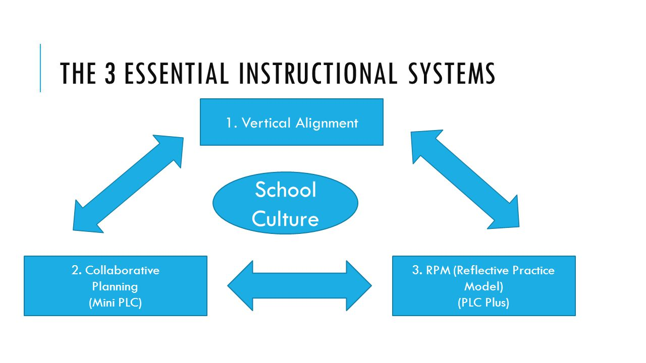 The 3 essential instructional systems