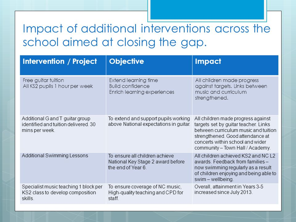 Impact of additional interventions across the school aimed at closing the gap.