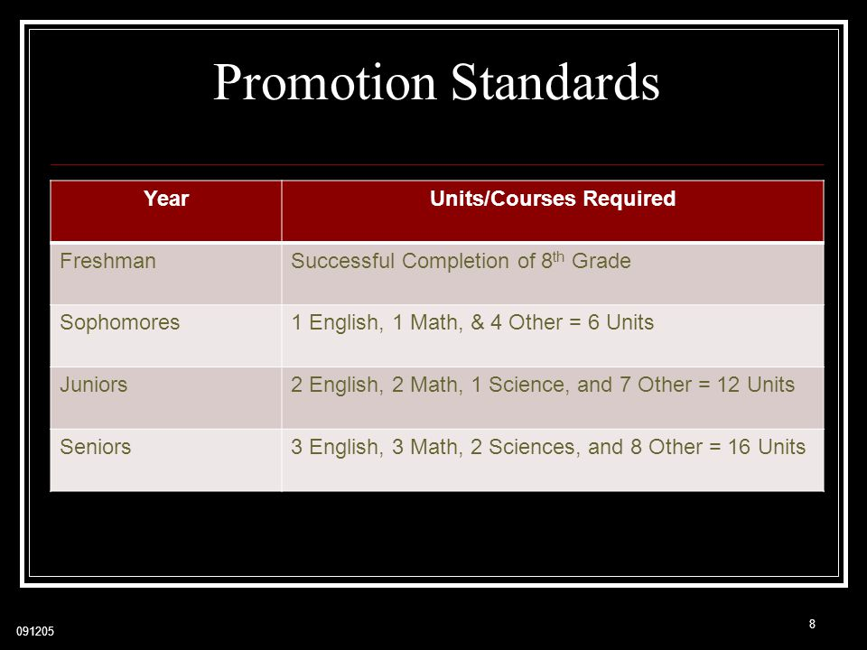 Units/Courses Required