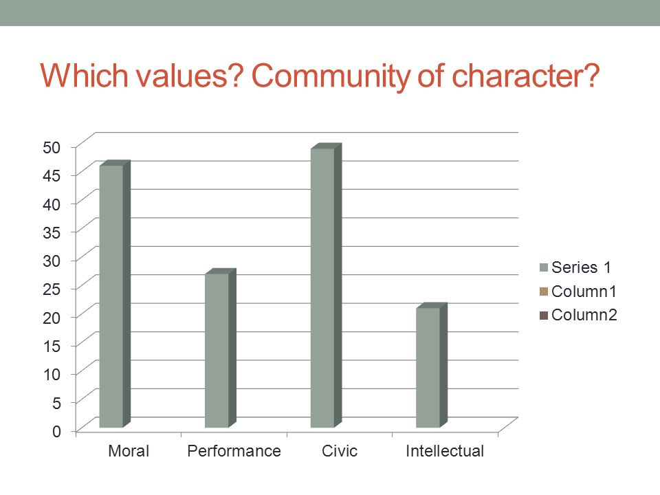 Which values Community of character
