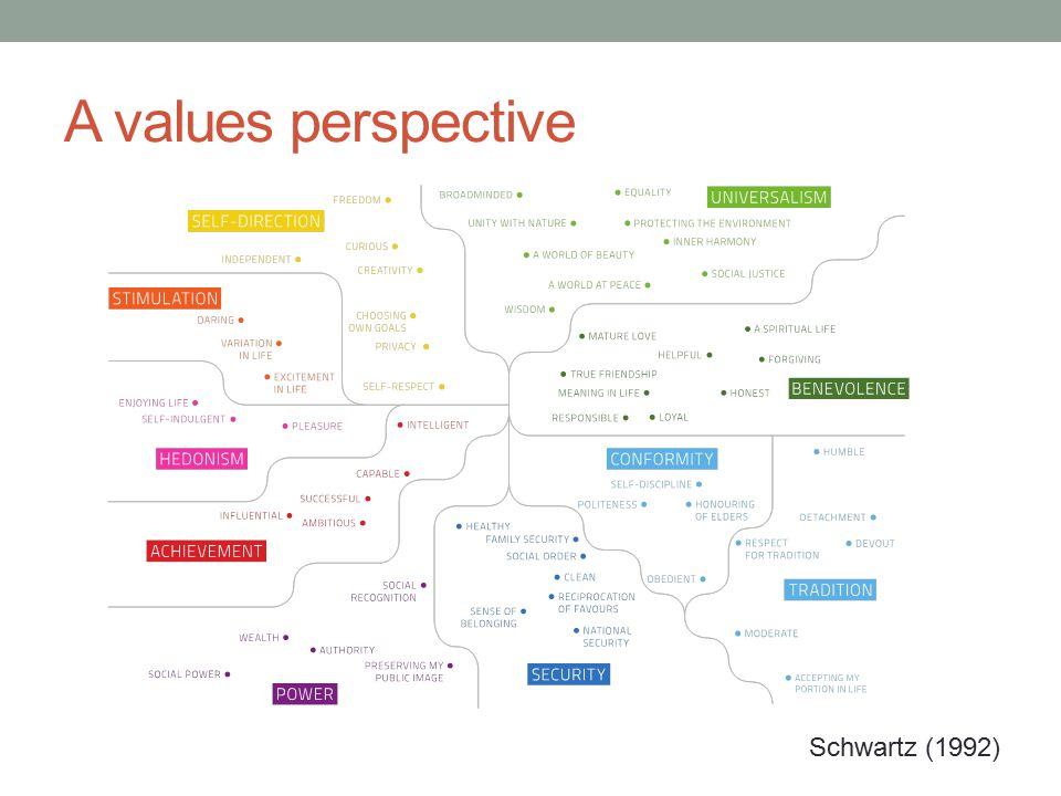 A values perspective Schwartz (1992)