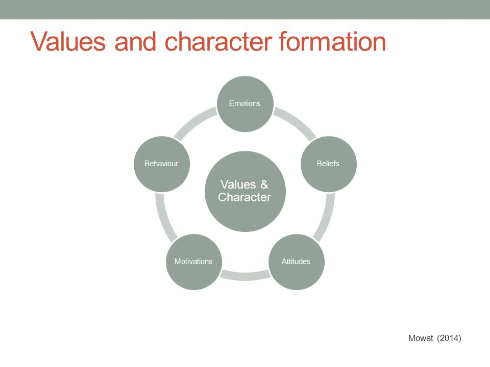 Values and character formation