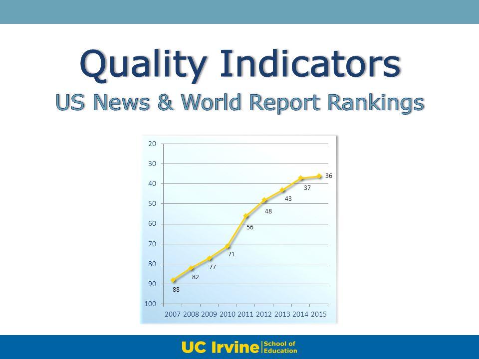 US News & World Report Rankings