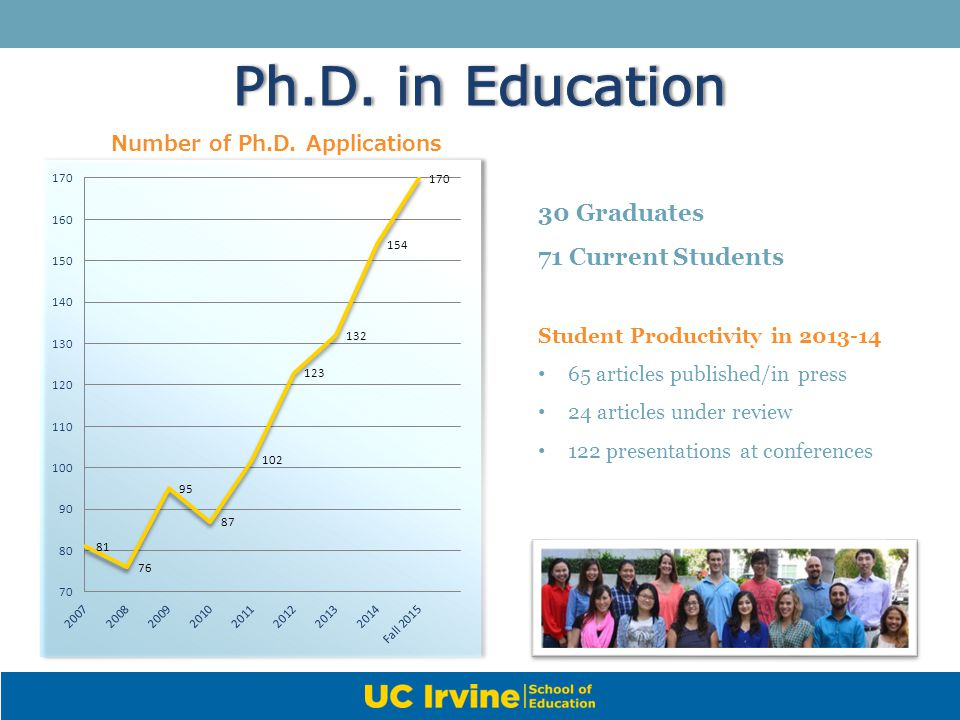 Number of Ph.D. Applications