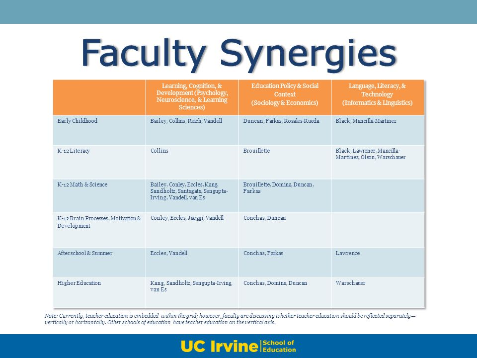 Faculty Synergies Learning, Cognition, & Development (Psychology, Neuroscience, & Learning Sciences)
