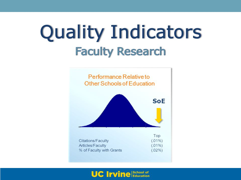 Quality Indicators Faculty Research