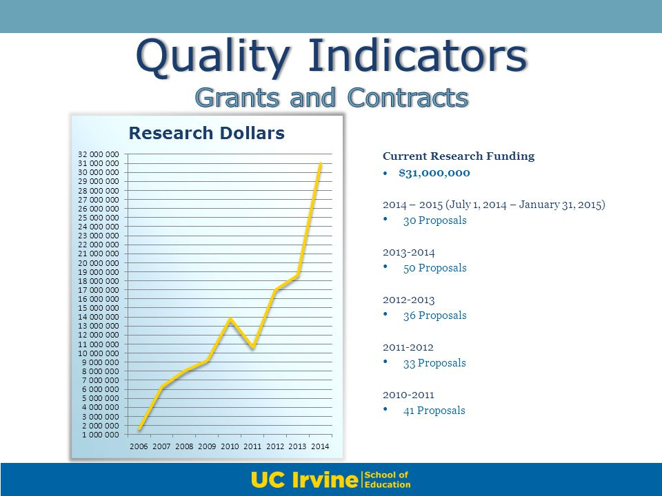 Quality Indicators Grants and Contracts Current Research Funding