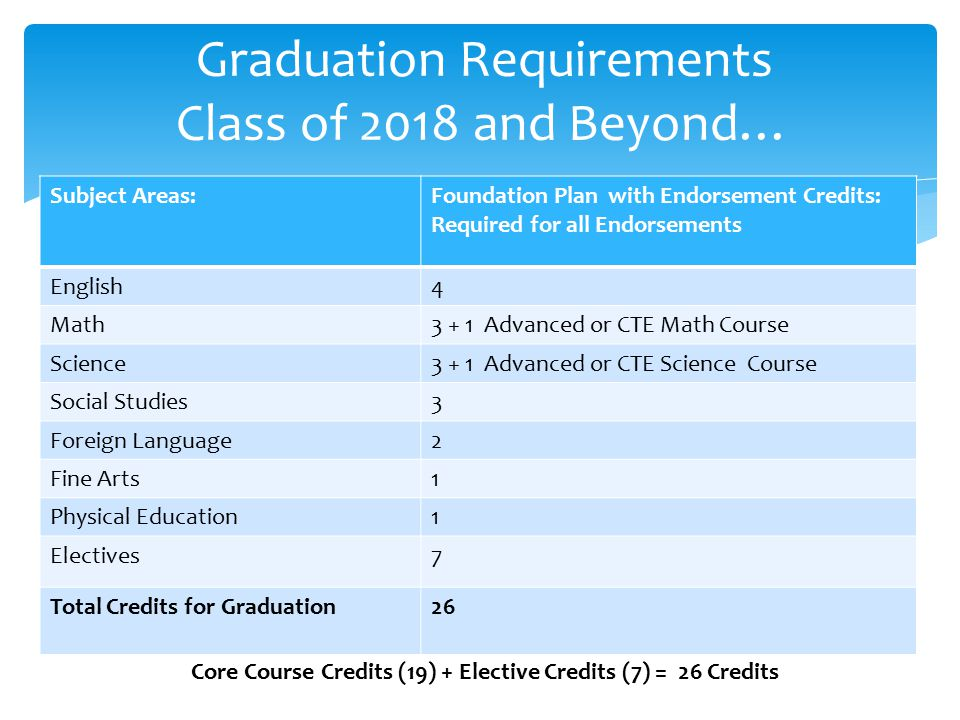 Graduation Requirements Class of 2018 and Beyond…
