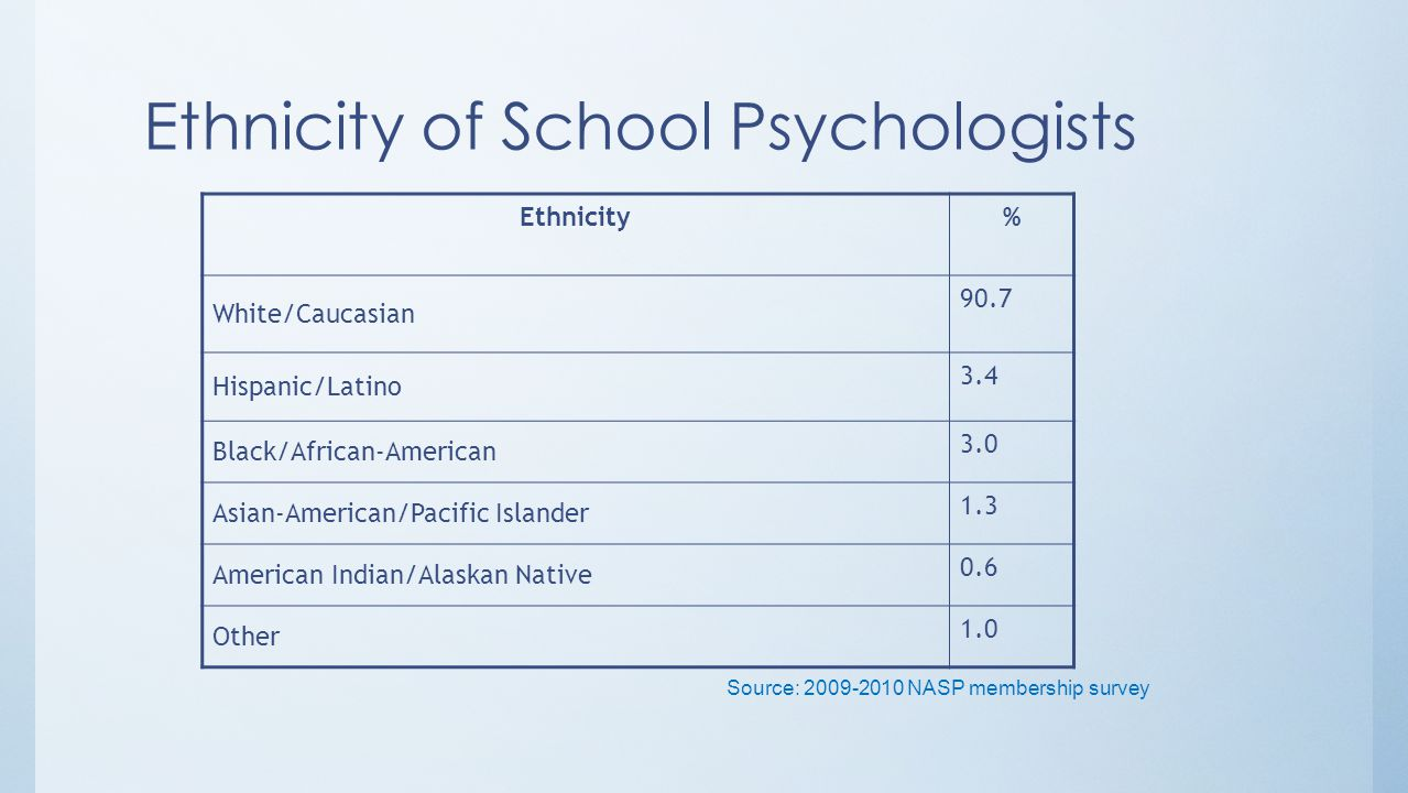 Ethnicity of School Psychologists