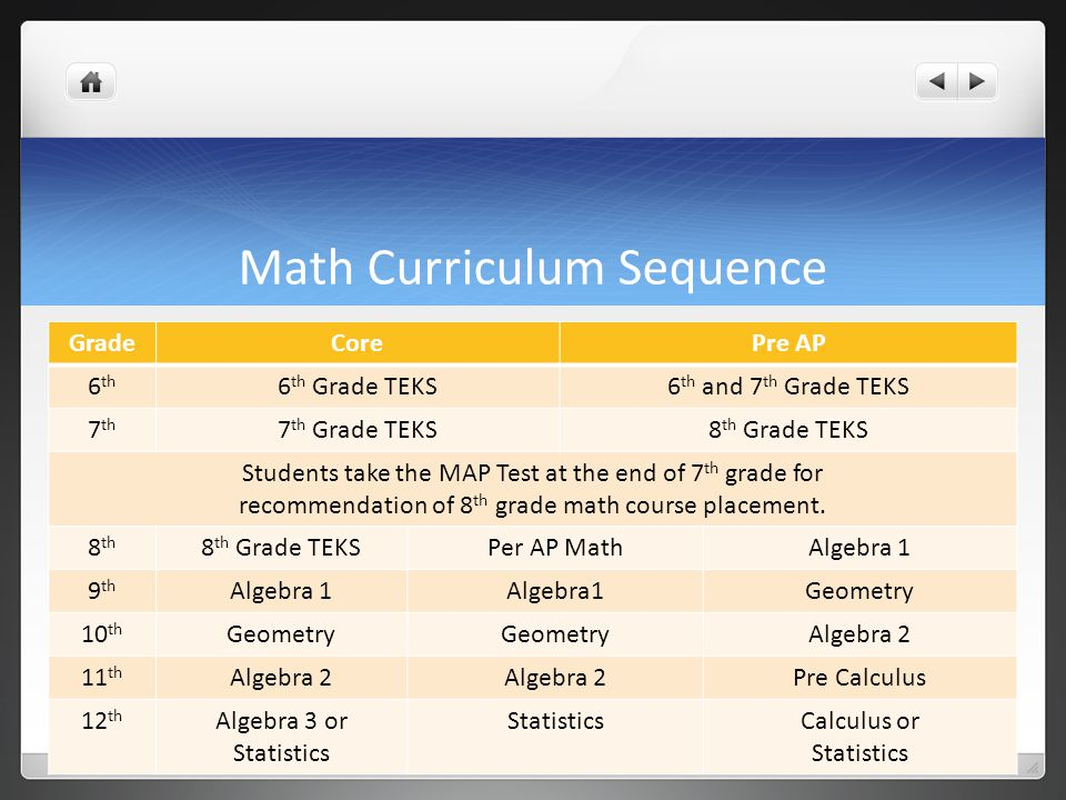 Math Curriculum Sequence