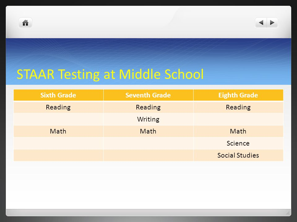 STAAR Testing at Middle School