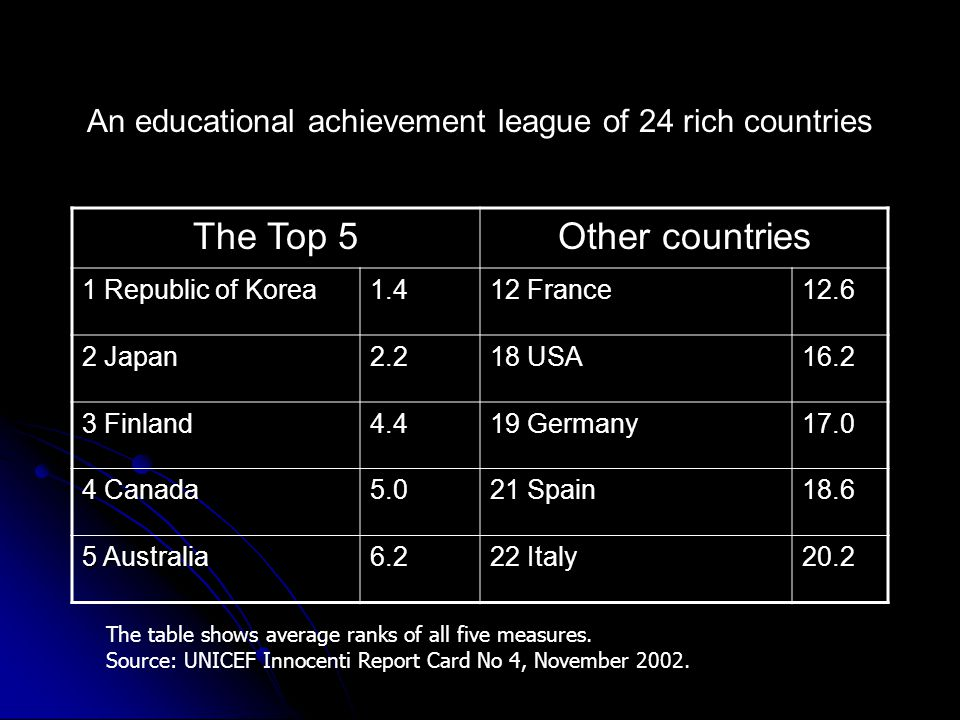 An educational achievement league of 24 rich countries