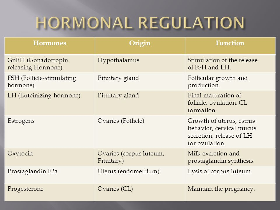 HORMONAL REGULATION Hormones Origin Function GnRH (Gonadotropin