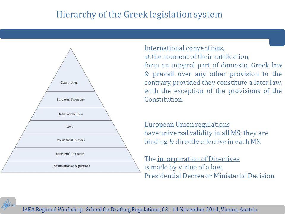 Hierarchy of the Greek legislation system