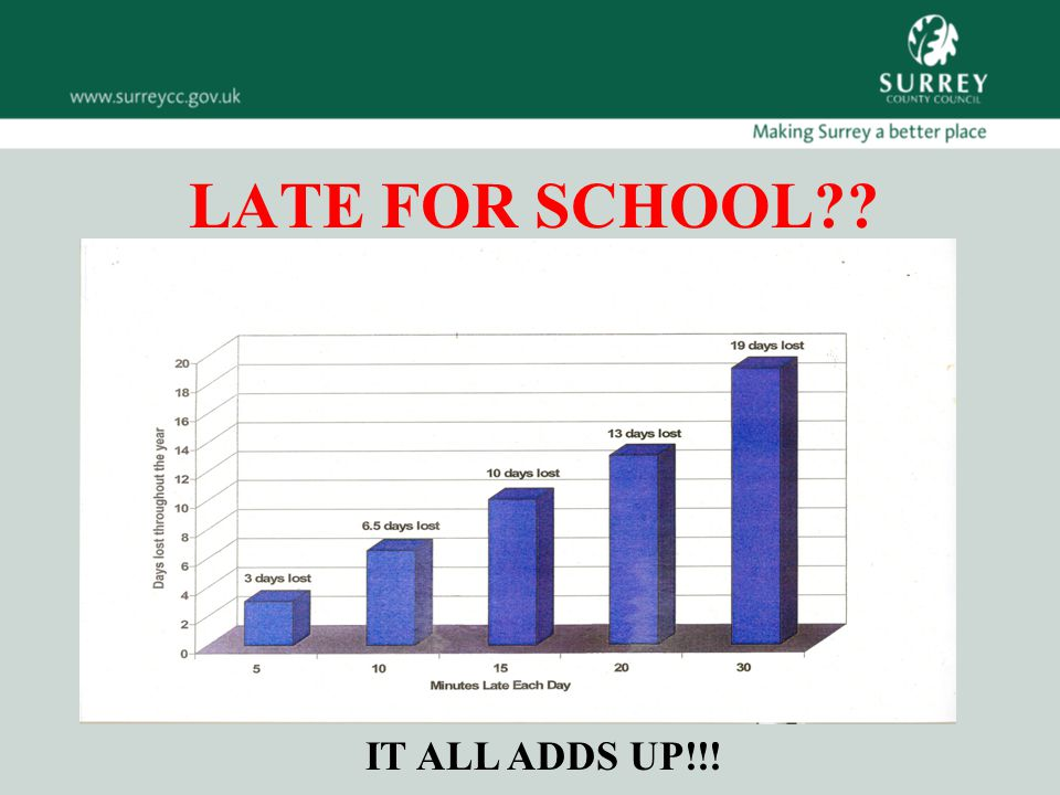 LATE FOR SCHOOL IT ALL ADDS UP!!!