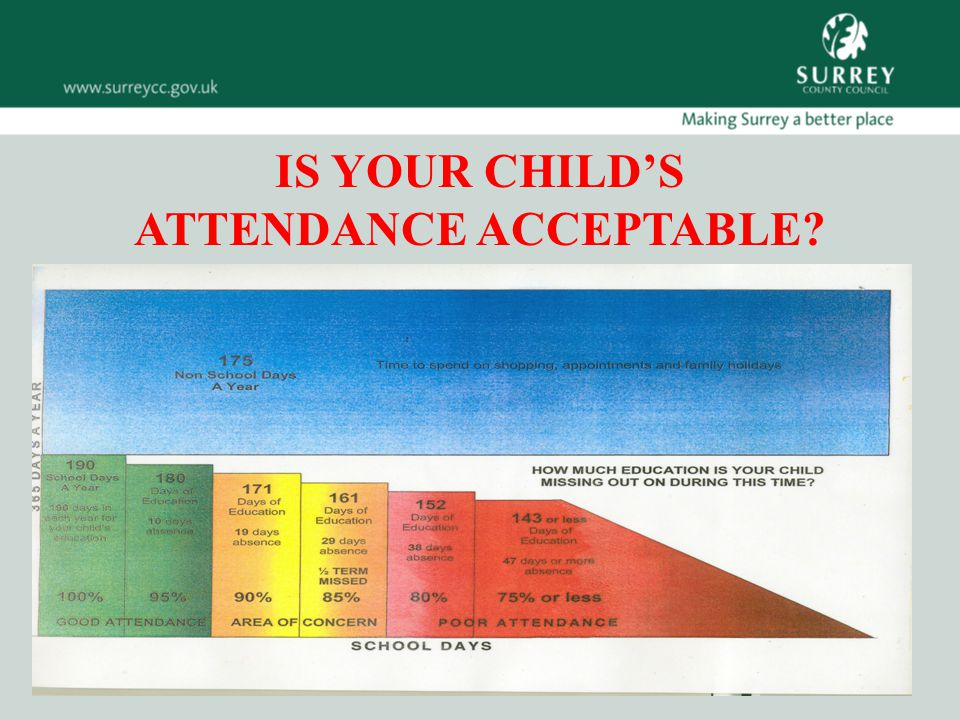 IS YOUR CHILD'S ATTENDANCE ACCEPTABLE
