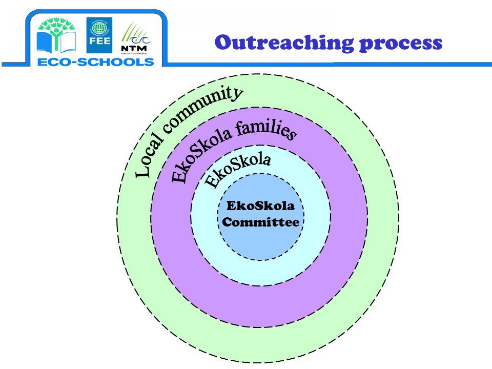 Outreaching process EkoSkola families EkoSkola EkoSkola Committee